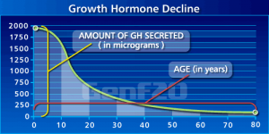 human growth hormone facts